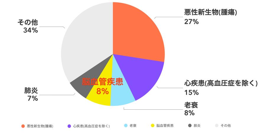 厚生労働省平成30年(2018)人口動態統計月報年計(概数)の概況
