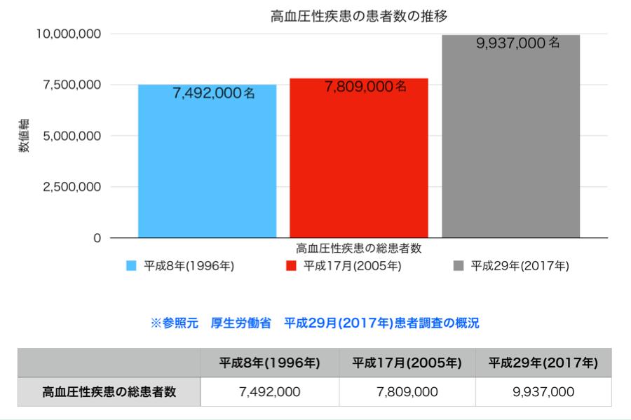 厚生労働省平成29年患者調査概況